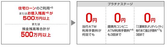 三菱UFJ銀行サービスの優遇