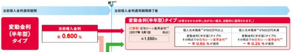 新生銀行:住宅ローン変動金利(半年型タイプ)